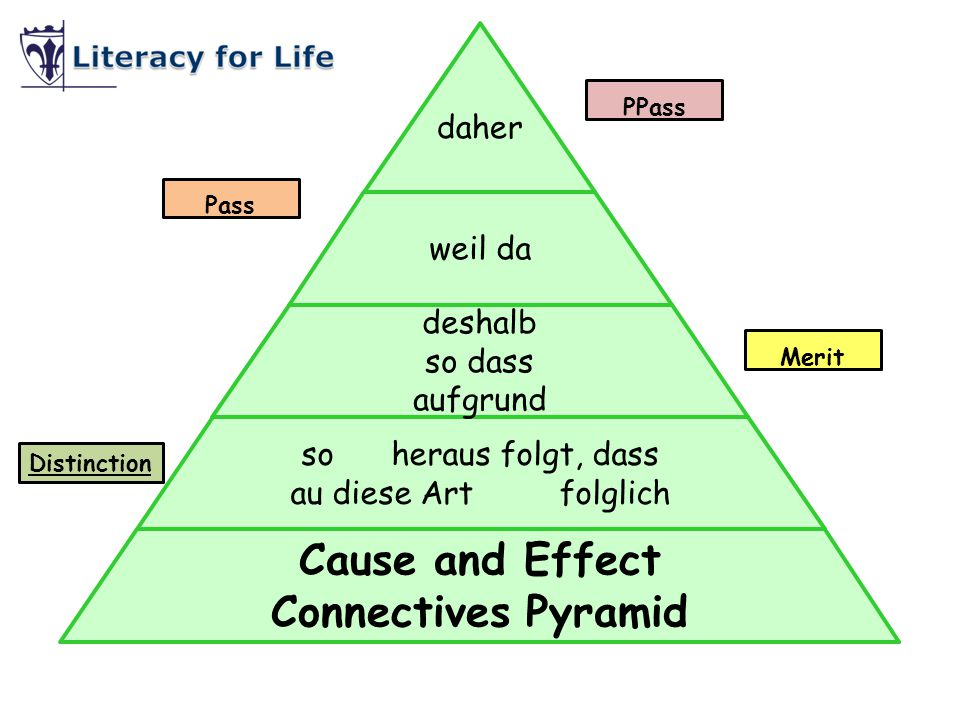 Cause and Effect Connectives Pyramid
