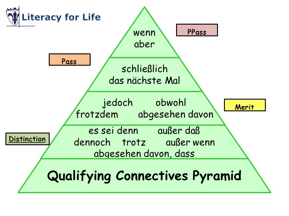 Qualifying Connectives Pyramid