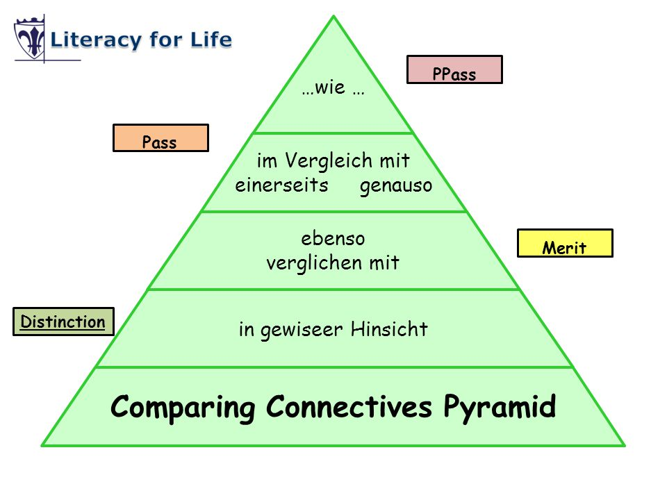 Comparing Connectives Pyramid
