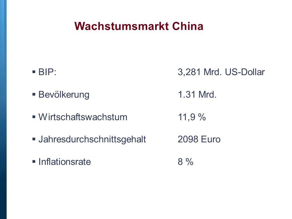 Wachstumsmarkt China BIP: 3,281 Mrd. US-Dollar Bevölkerung 1.31 Mrd.