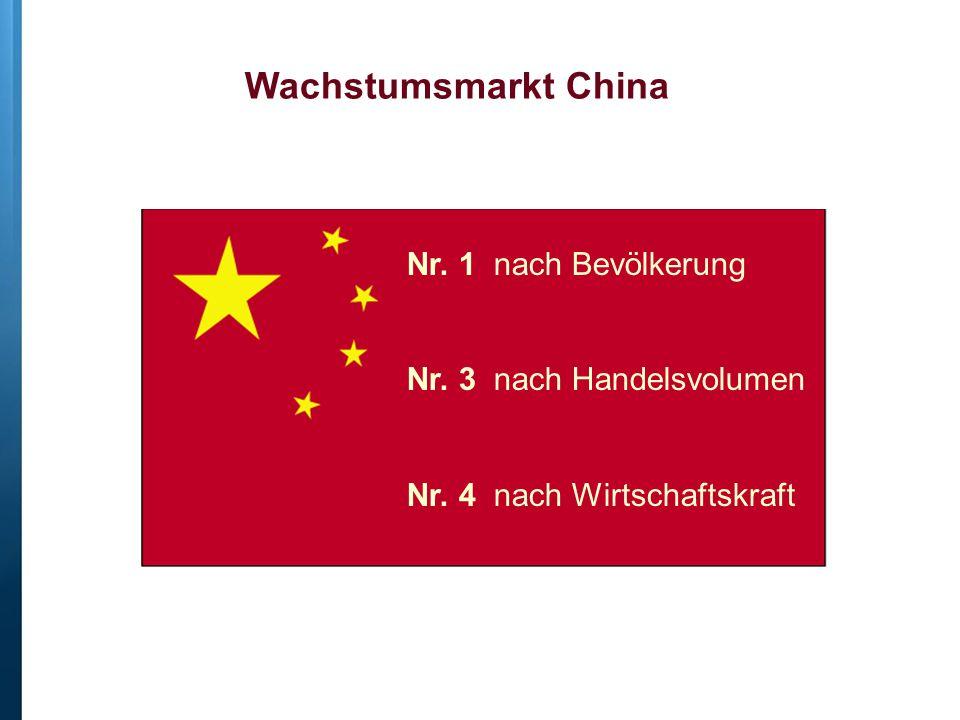 Wachstumsmarkt China Nr. 1 nach Bevölkerung Nr. 3 nach Handelsvolumen