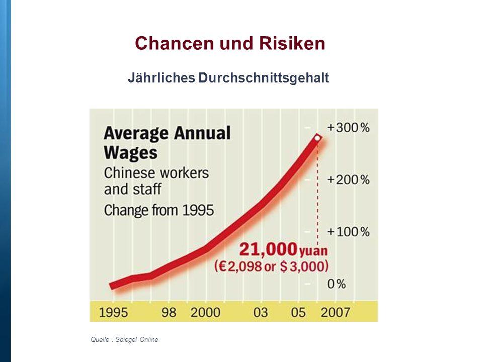 Jährliches Durchschnittsgehalt