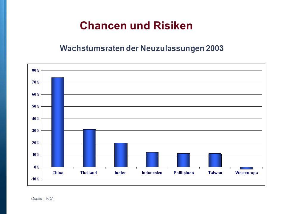 Wachstumsraten der Neuzulassungen 2003