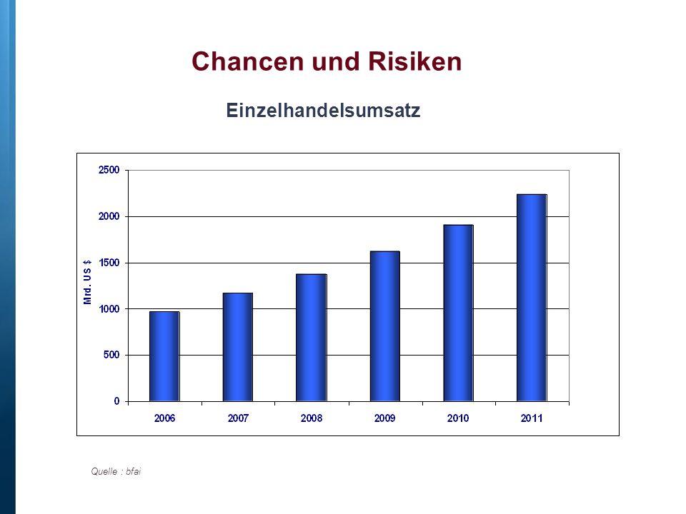 Chancen und Risiken Einzelhandelsumsatz Quelle : bfai
