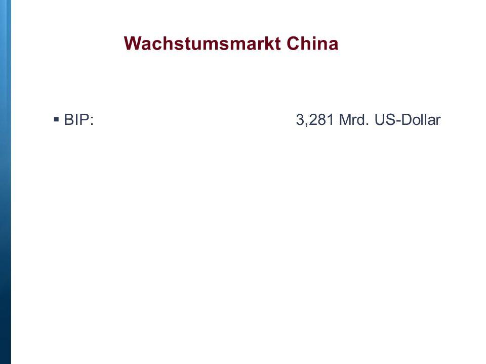 Wachstumsmarkt China BIP: 3,281 Mrd. US-Dollar