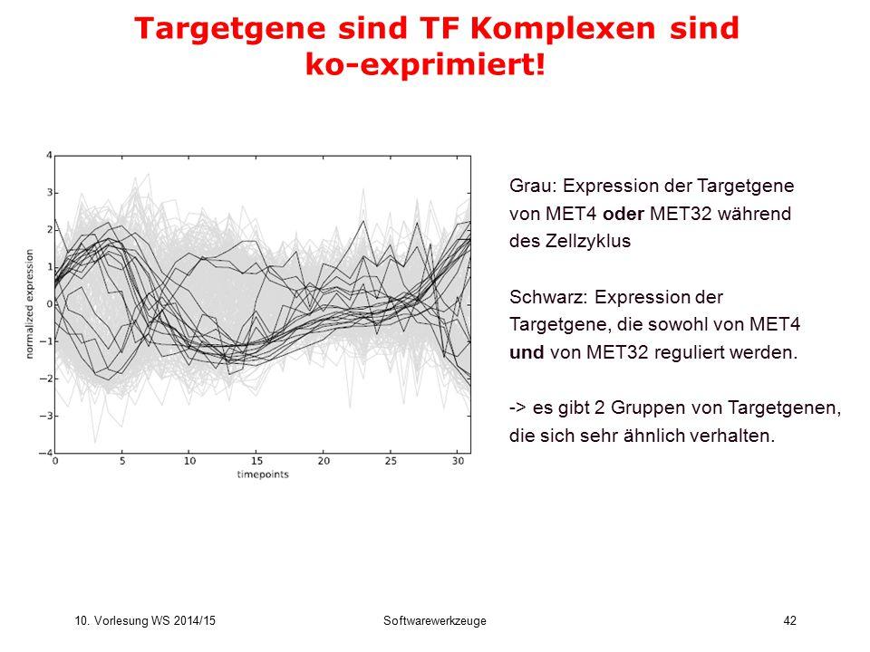 Targetgene sind TF Komplexen sind ko-exprimiert!