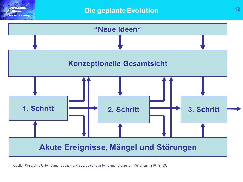 Die geplante Evolution