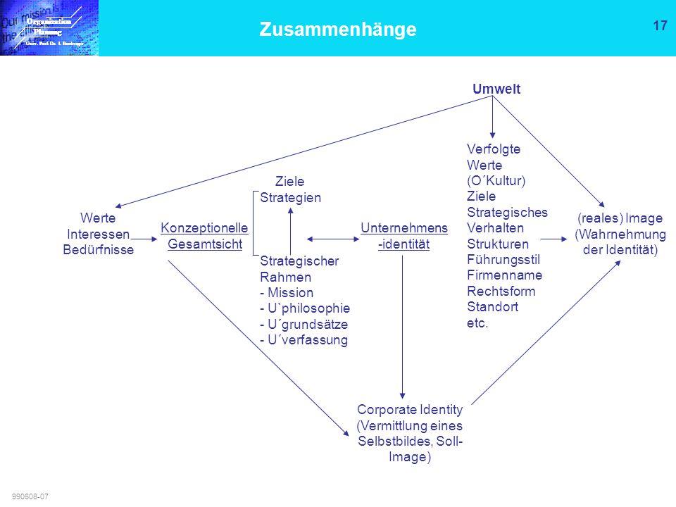 Zusammenhänge Umwelt. Verfolgte Werte (O´Kultur) Ziele Strategisches Verhalten Strukturen Führungsstil Firmenname Rechtsform Standort etc.