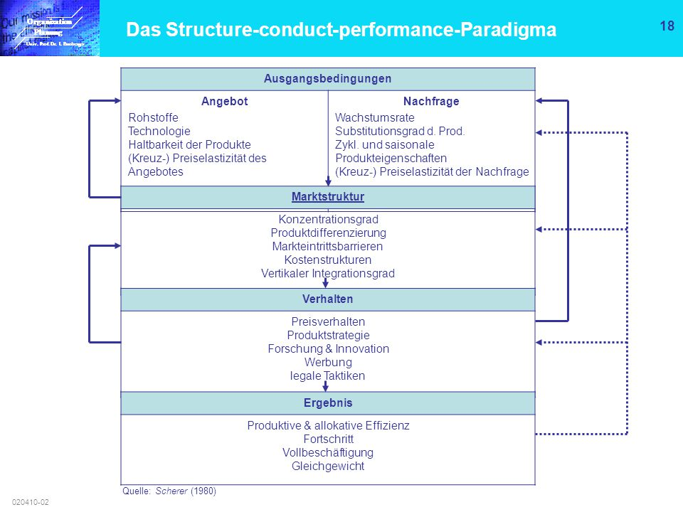 Das Structure-conduct-performance-Paradigma
