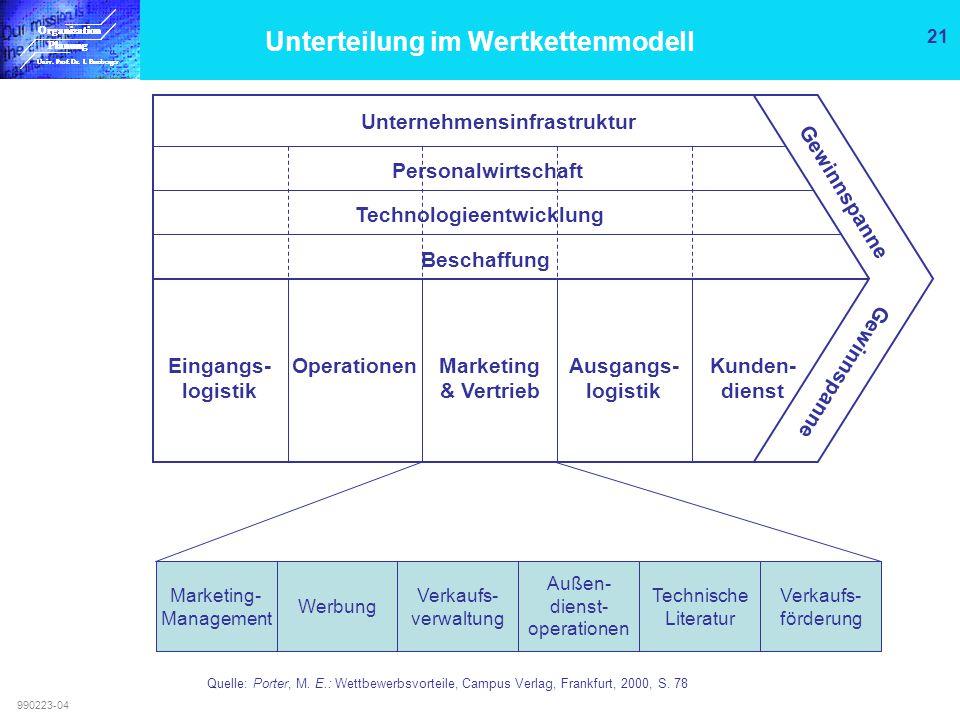 Unterteilung im Wertkettenmodell