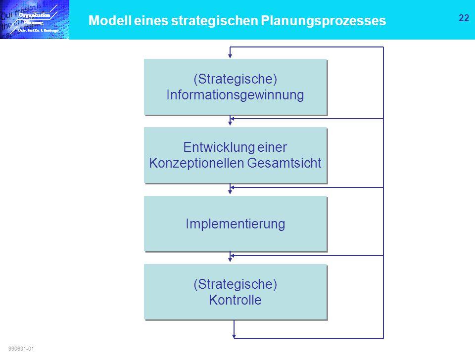 Modell eines strategischen Planungsprozesses