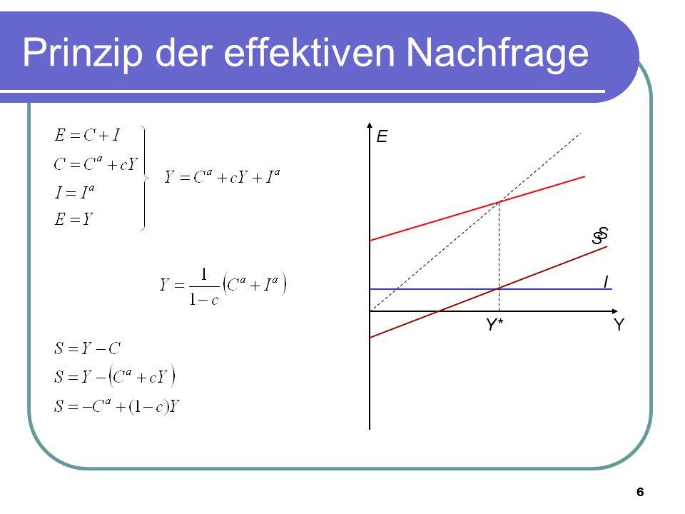Prinzip der effektiven Nachfrage