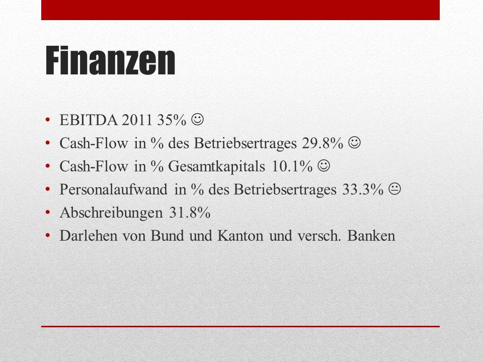 Finanzen EBITDA 2011 35%  Cash-Flow in % des Betriebsertrages 29.8% 