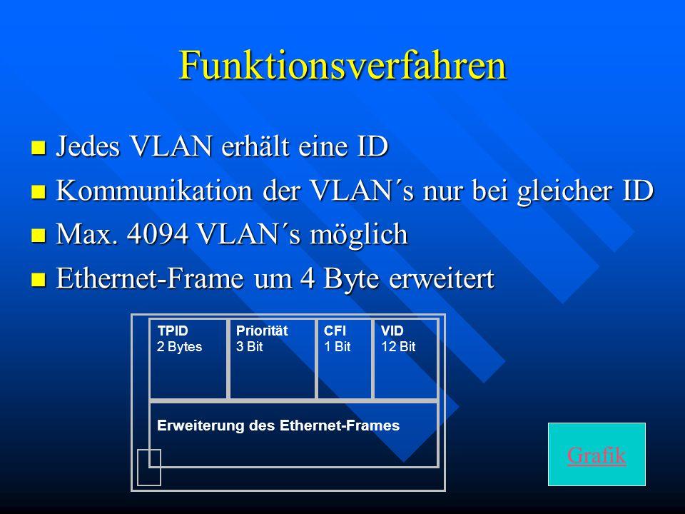 Funktionsverfahren Jedes VLAN erhält eine ID
