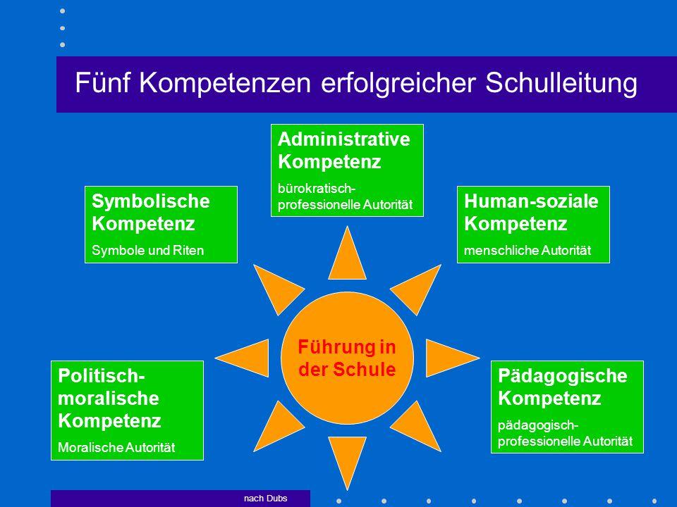 Fünf Kompetenzen erfolgreicher Schulleitung