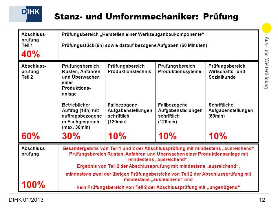 40% 60% 30% 10% 100% Stanz- und Umformmechaniker: Prüfung