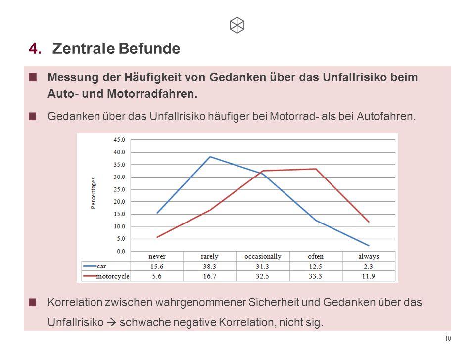 Zentrale Befunde Messung der Häufigkeit von Gedanken über das Unfallrisiko beim Auto- und Motorradfahren.