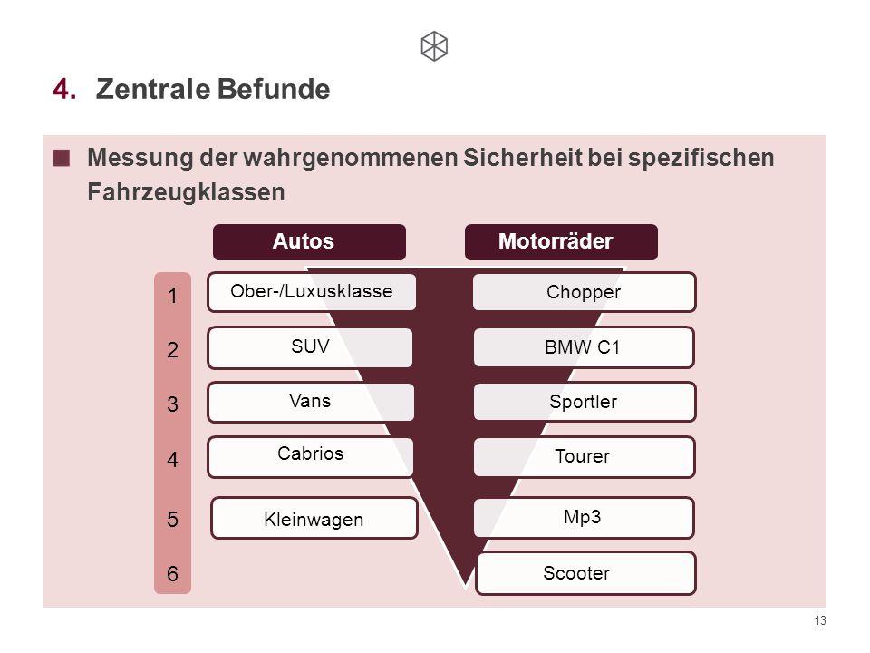 Zentrale Befunde Messung der wahrgenommenen Sicherheit bei spezifischen Fahrzeugklassen. Chopper. BMW C1.