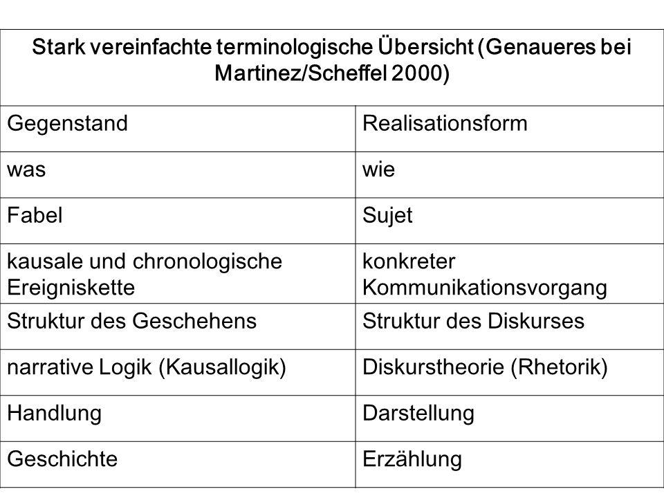 Stark vereinfachte terminologische Übersicht (Genaueres bei Martinez/Scheffel 2000)