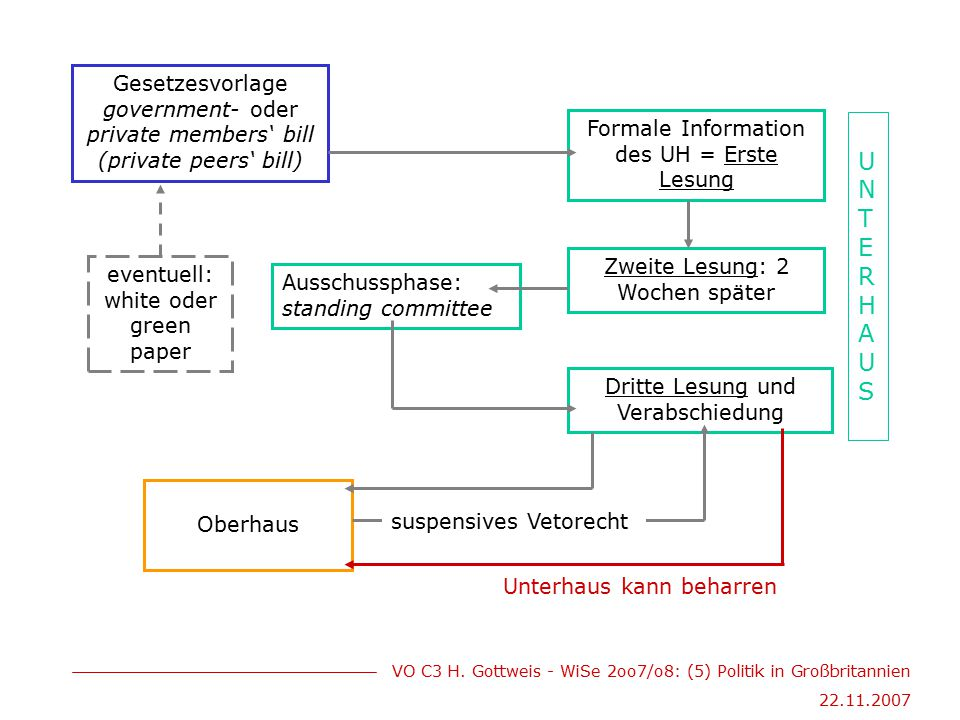 Gesetzesvorlage government- oder private members' bill (private peers' bill)