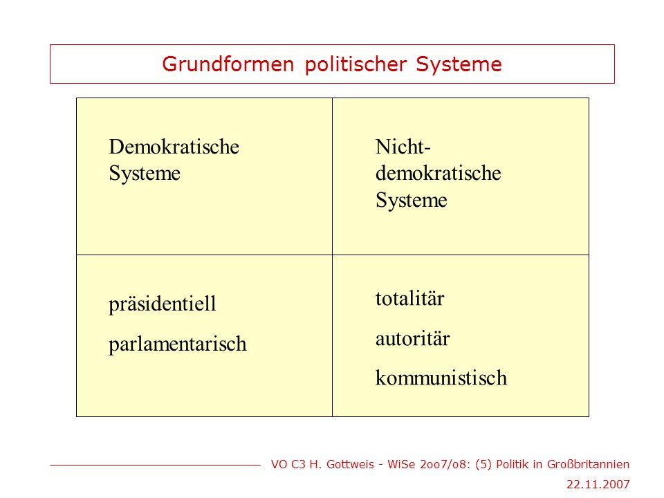 Grundformen politischer Systeme
