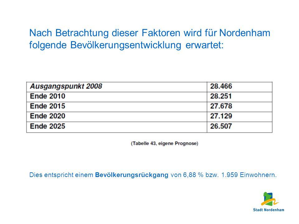 Nach Betrachtung dieser Faktoren wird für Nordenham folgende Bevölkerungsentwicklung erwartet: