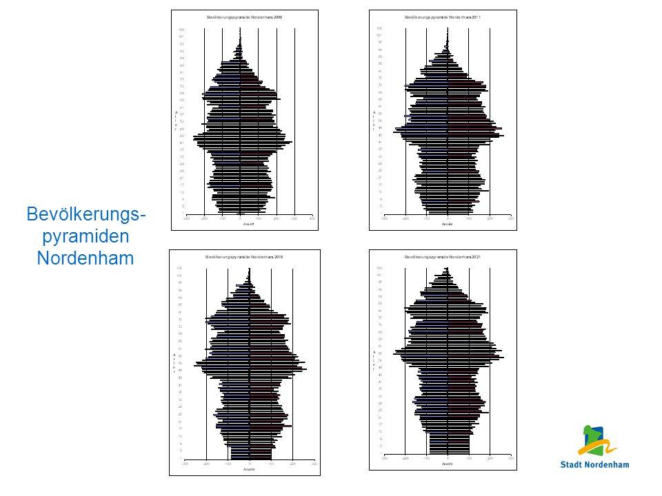 Bevölkerungs-pyramiden Nordenham