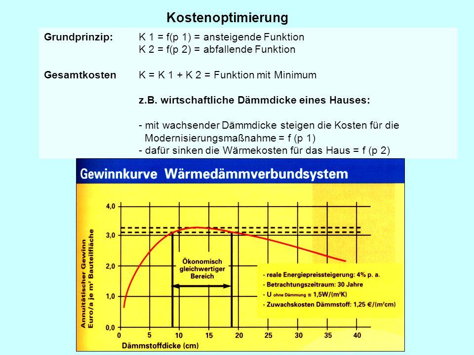 Kostenoptimierung Grundprinzip: K 1 = f(p 1) = ansteigende Funktion