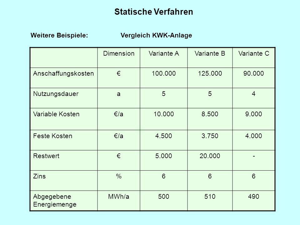 Statische Verfahren Weitere Beispiele: Vergleich KWK-Anlage Dimension