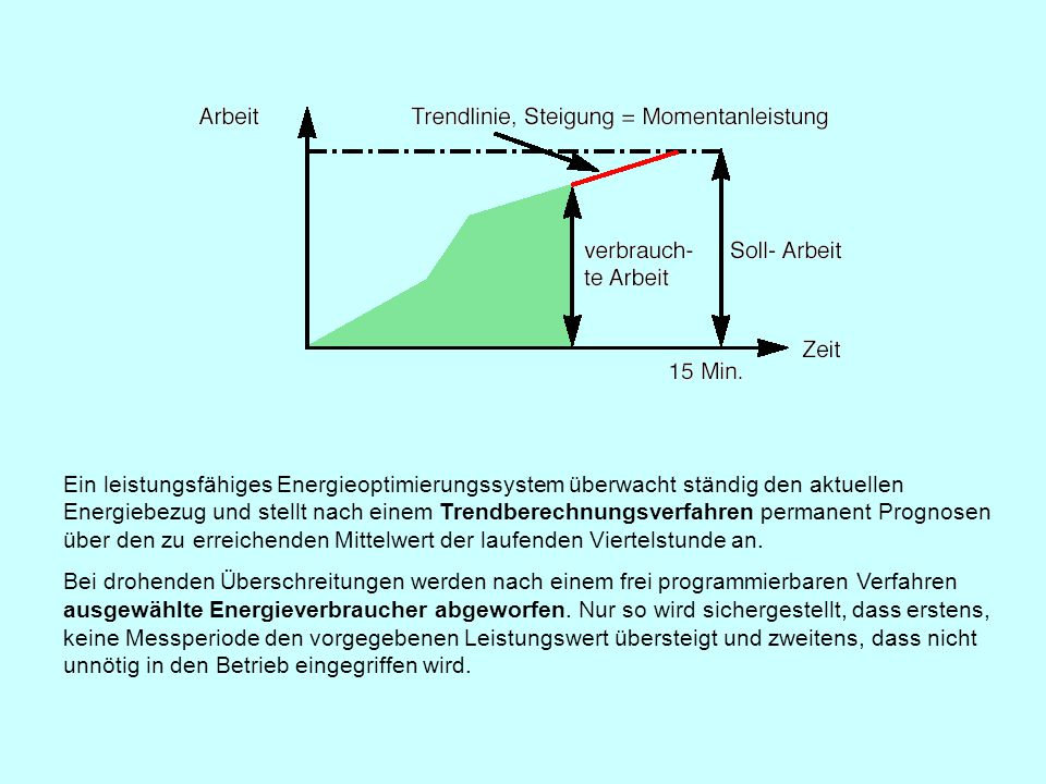 Ein leistungsfähiges Energieoptimierungssystem überwacht ständig den aktuellen Energiebezug und stellt nach einem Trendberechnungsverfahren permanent Prognosen über den zu erreichenden Mittelwert der laufenden Viertelstunde an.