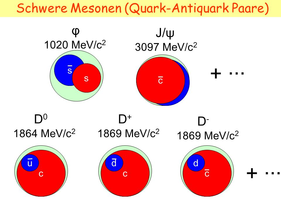 Schwere Mesonen (Quark-Antiquark Paare)