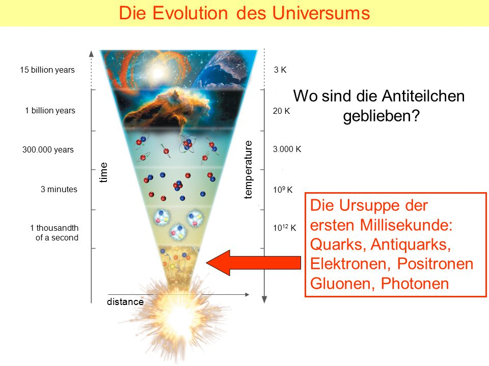 Die Evolution des Universums