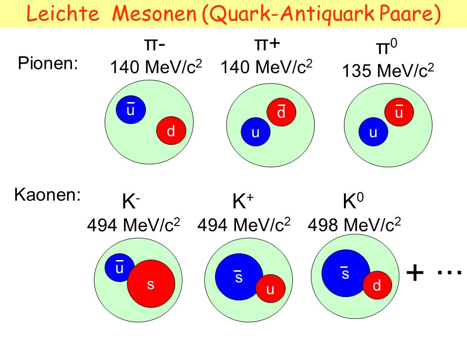 Leichte Mesonen (Quark-Antiquark Paare)