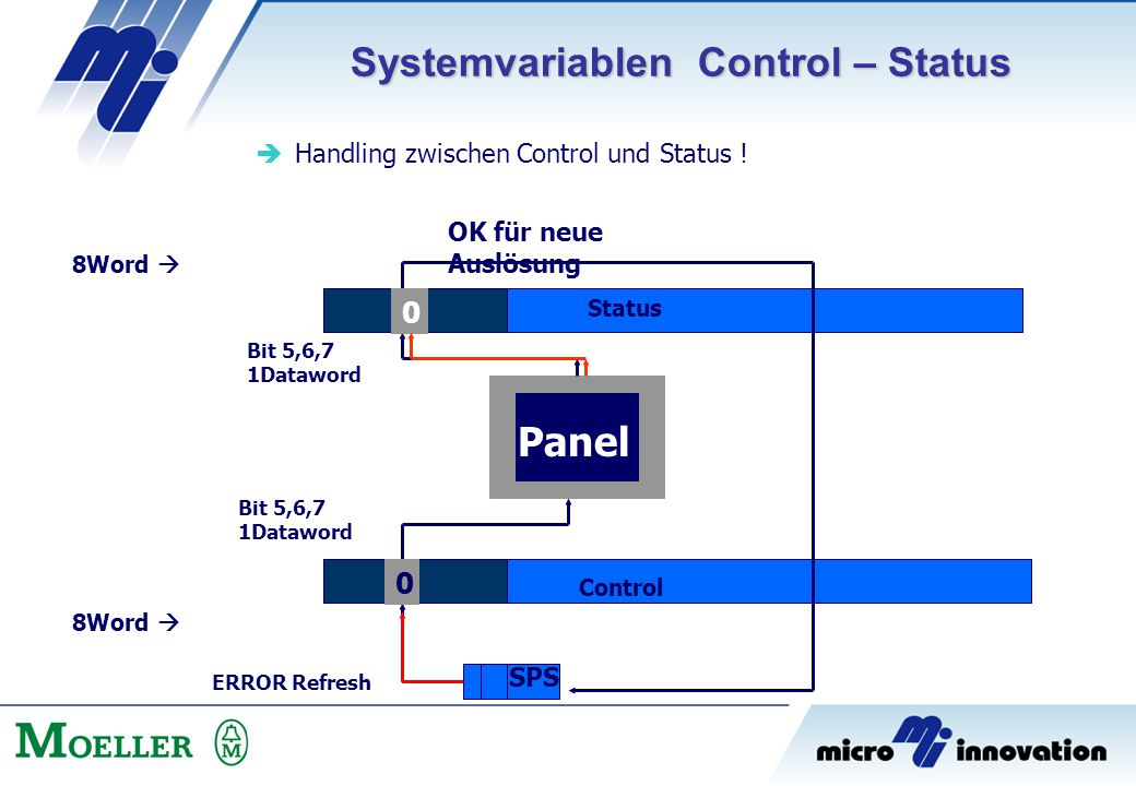 Systemvariablen Control – Status