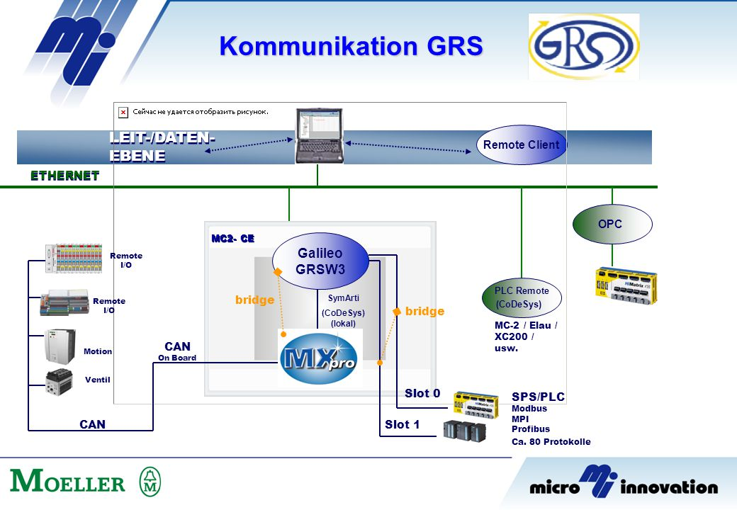 Kommunikation GRS LEIT-/DATEN- EBENE Galileo GRSW3 Remote Client