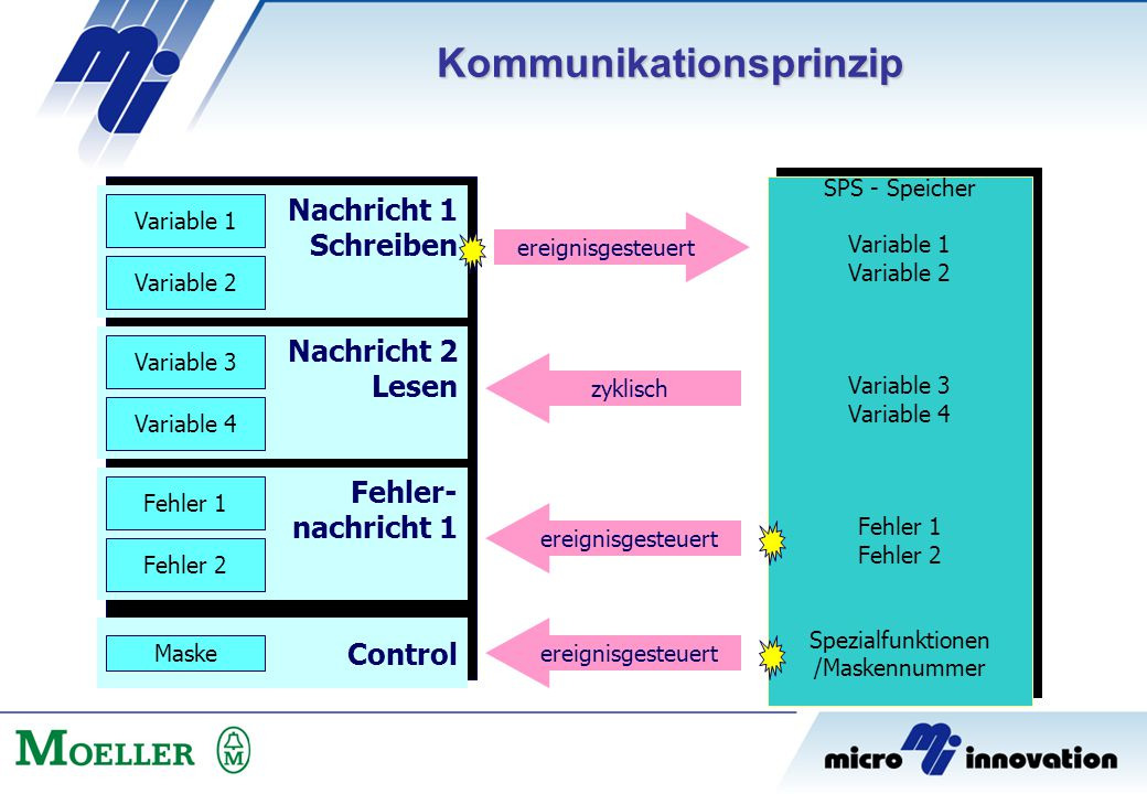 Kommunikationsprinzip