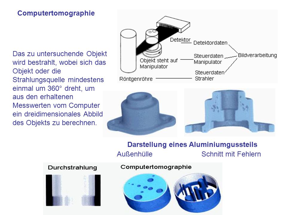 Computertomographie