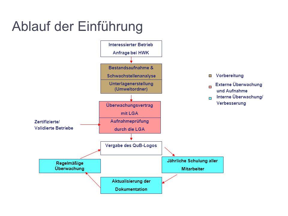 Ablauf der Einführung Interessierter Betrieb Anfrage bei HWK