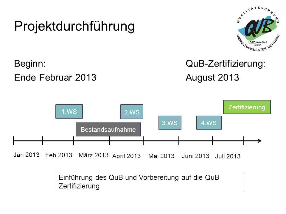 Projektdurchführung Beginn: QuB-Zertifizierung: