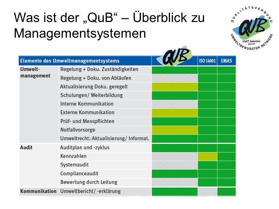 """Was ist der """"QuB – Überblick zu Managementsystemen"""