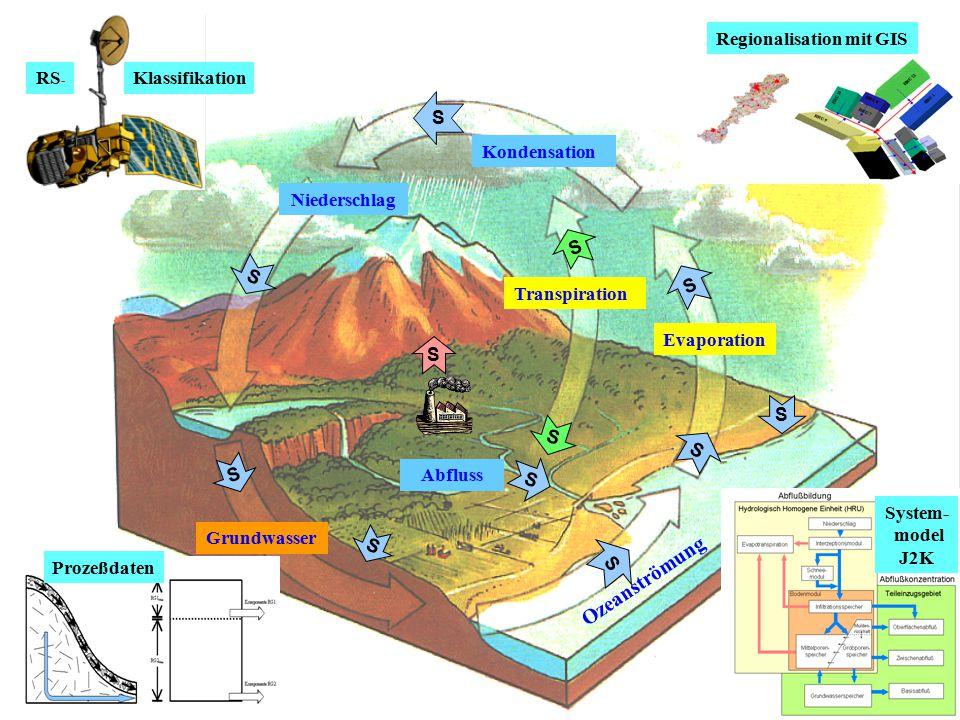 Ozeanströmung Regionalisation mit GIS RS- Klassifikation Grundwasser