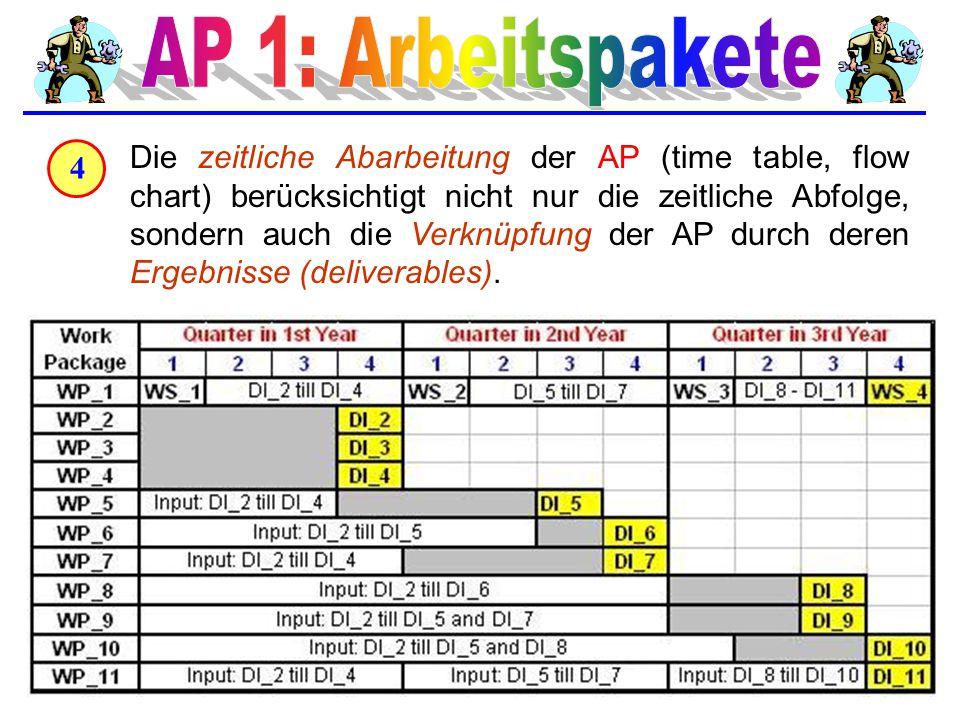 AP 1: Arbeitspakete 4.
