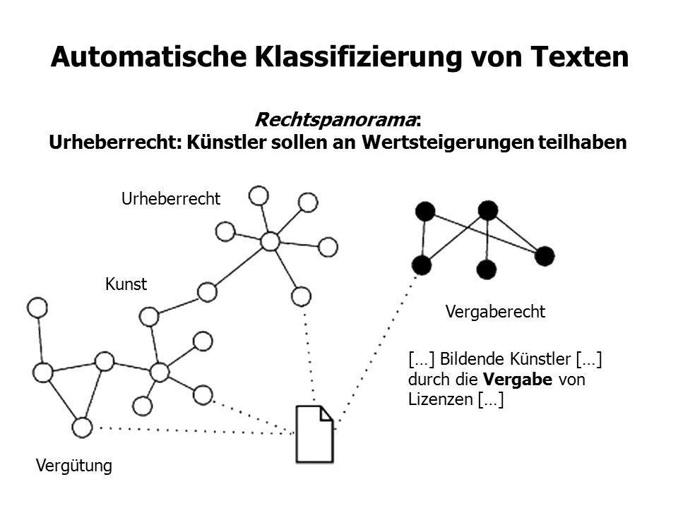 Automatische Klassifizierung von Texten