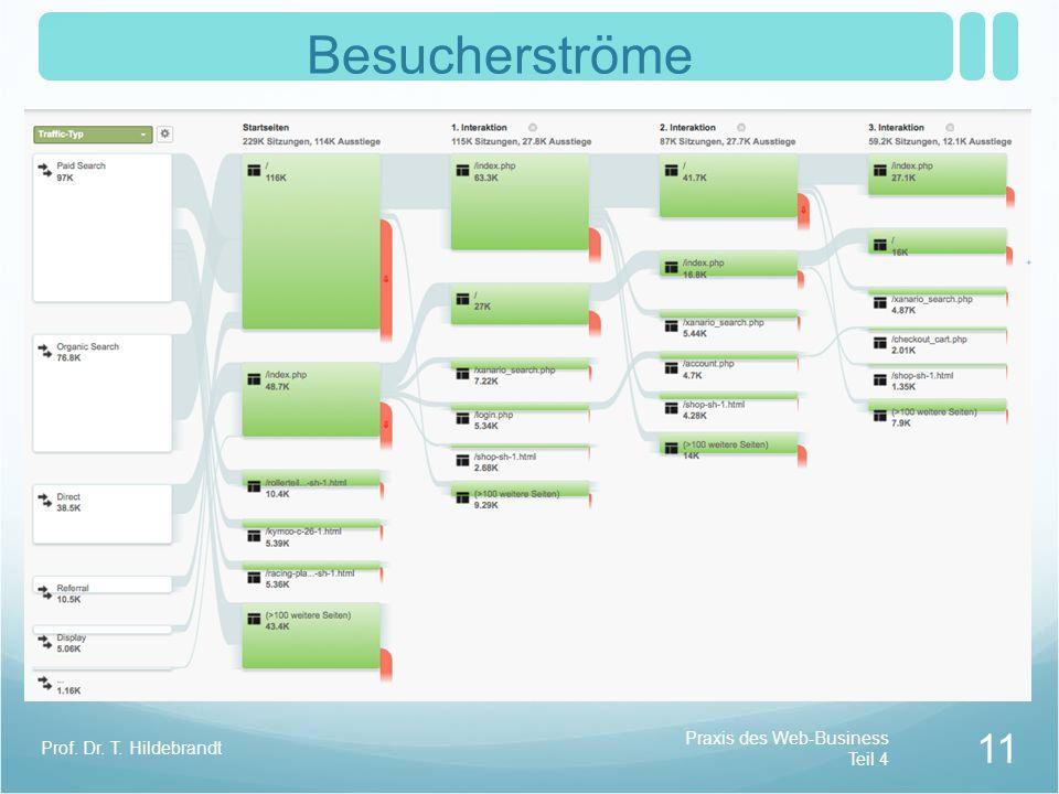 Besucherströme Prof. Dr. T. Hildebrandt Praxis des Web-Business Teil 4
