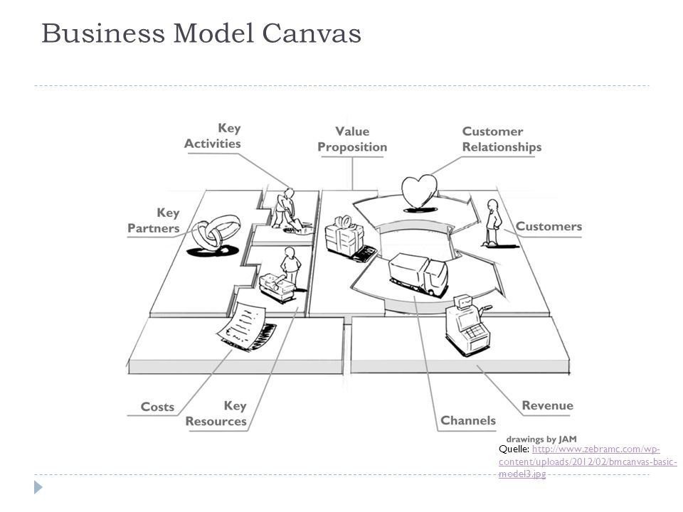 Business Model Canvas Quelle: http://www.zebramc.com/wp-content/uploads/2012/02/bmcanvas-basic-model3.jpg.
