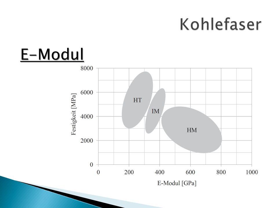 Kohlefaser E-Modul