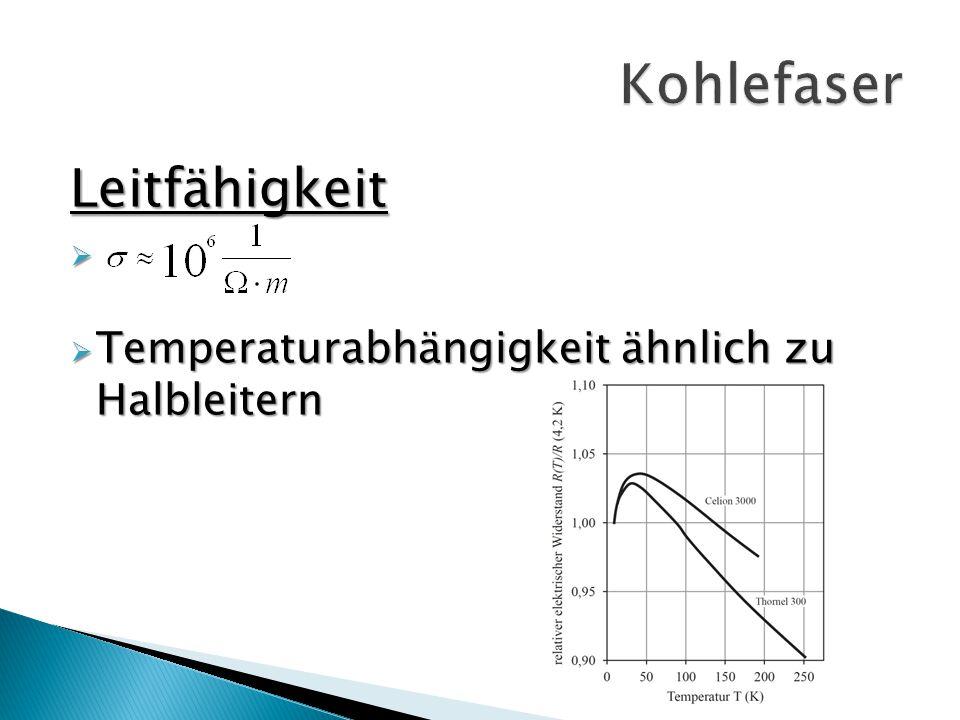 Kohlefaser Leitfähigkeit Temperaturabhängigkeit ähnlich zu Halbleitern
