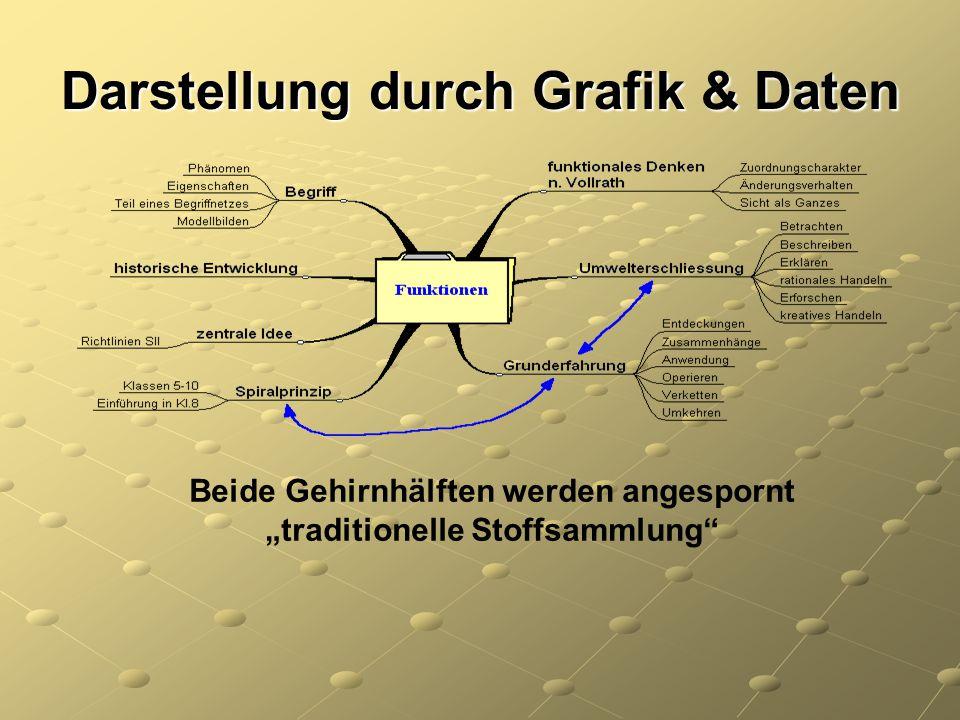 Darstellung durch Grafik & Daten