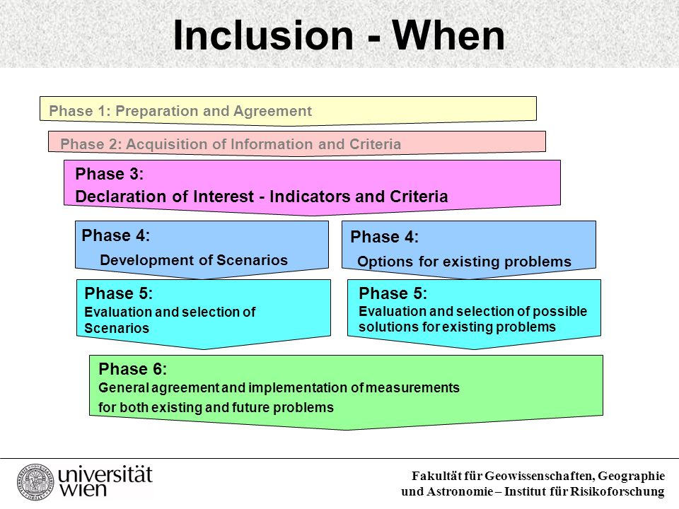 Inclusion - When Mediation Process - Phases Phase 3: