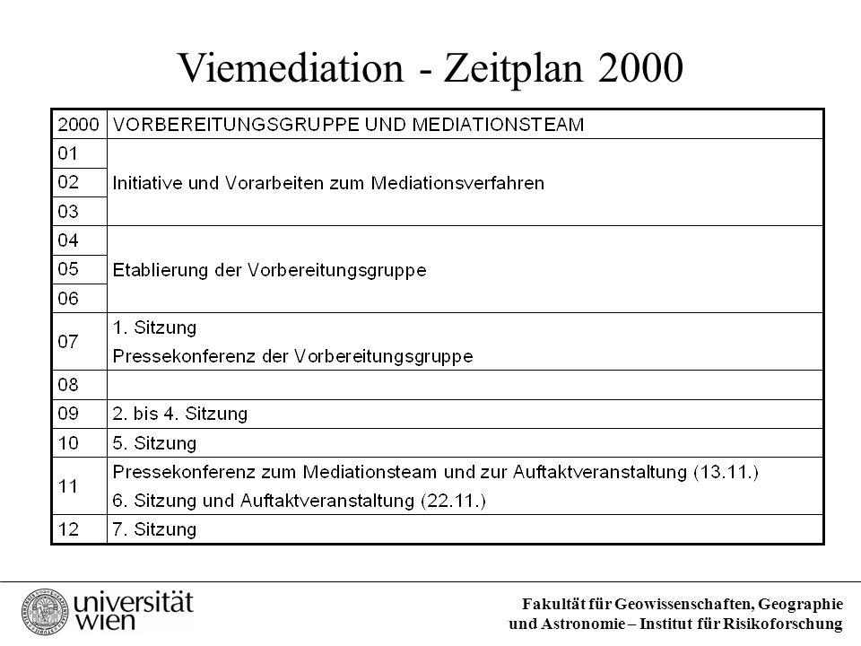 Viemediation - Zeitplan 2000